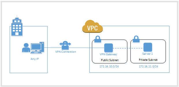vpcvpnsetup 2 - Connect To Aws Vpn From Windows
